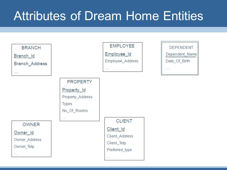 Attributes of Dream Home Entities BRANCH Branch_Id Branch_Address … EMPLOYEE Employee_Id Employee_Address … PROPERTY Property_Id Property_Address Types No_Of_Rooms … OWNER Owner_Id Owner_Address Owner_Telp … CLIENT Client_Id Client_Address Client_Telp Preferred_type … DEPENDENT Dependent_Name Date_Of_Birth …