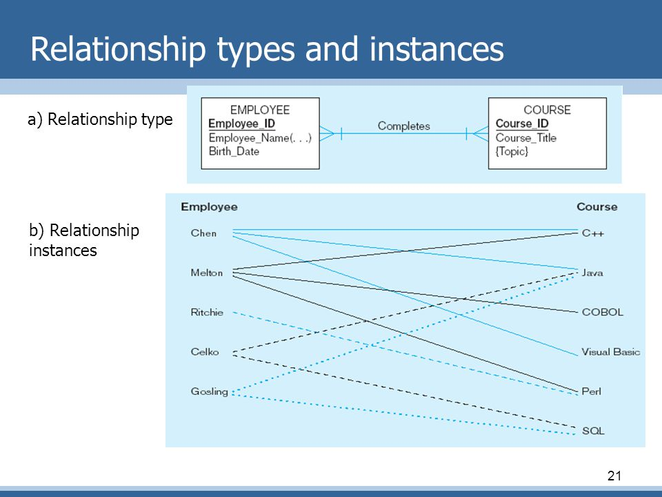 21 Relationship types and instances a) Relationship type b) Relationship instances