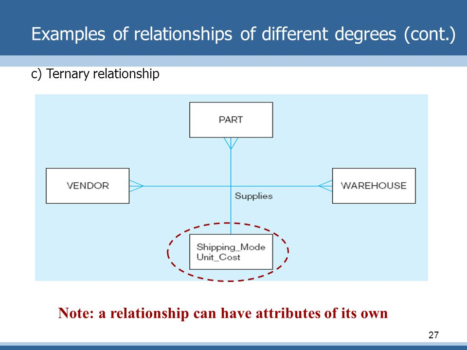 27 Examples of relationships of different degrees (cont.) c) Ternary relationship Note: a relationship can have attributes of its own