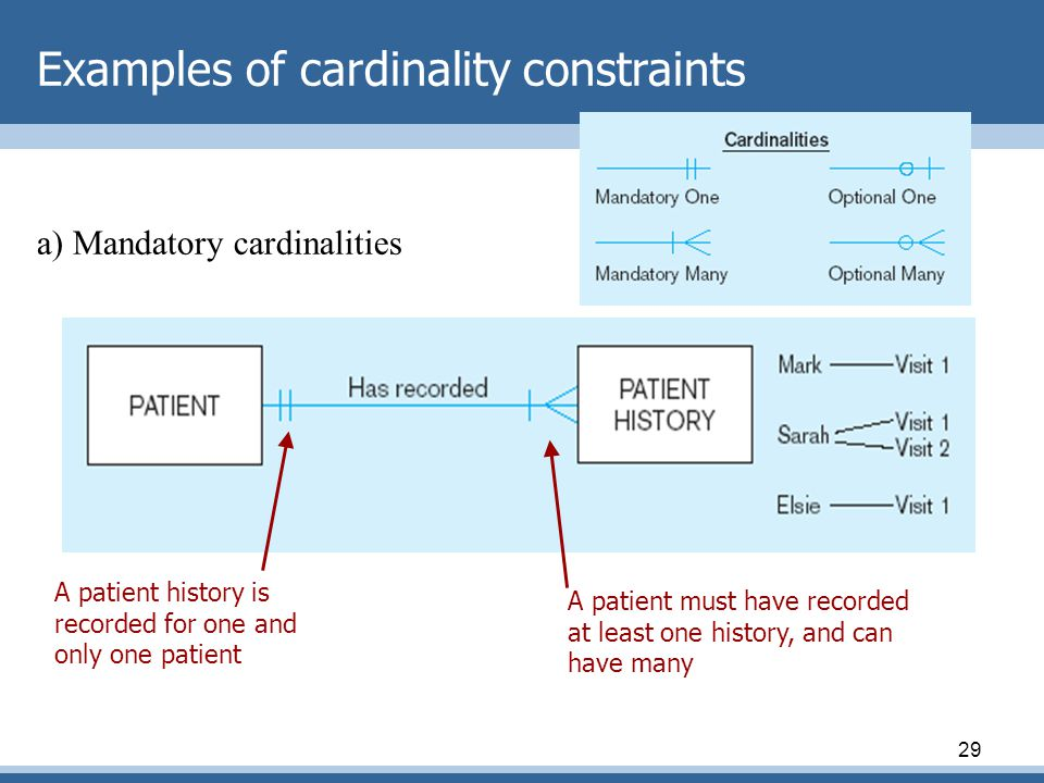 29 Examples of cardinality constraints a) Mandatory cardinalities A patient must have recorded at least one history, and can have many A patient history is recorded for one and only one patient