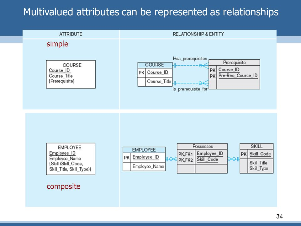 34 Multivalued attributes can be represented as relationships simple composite