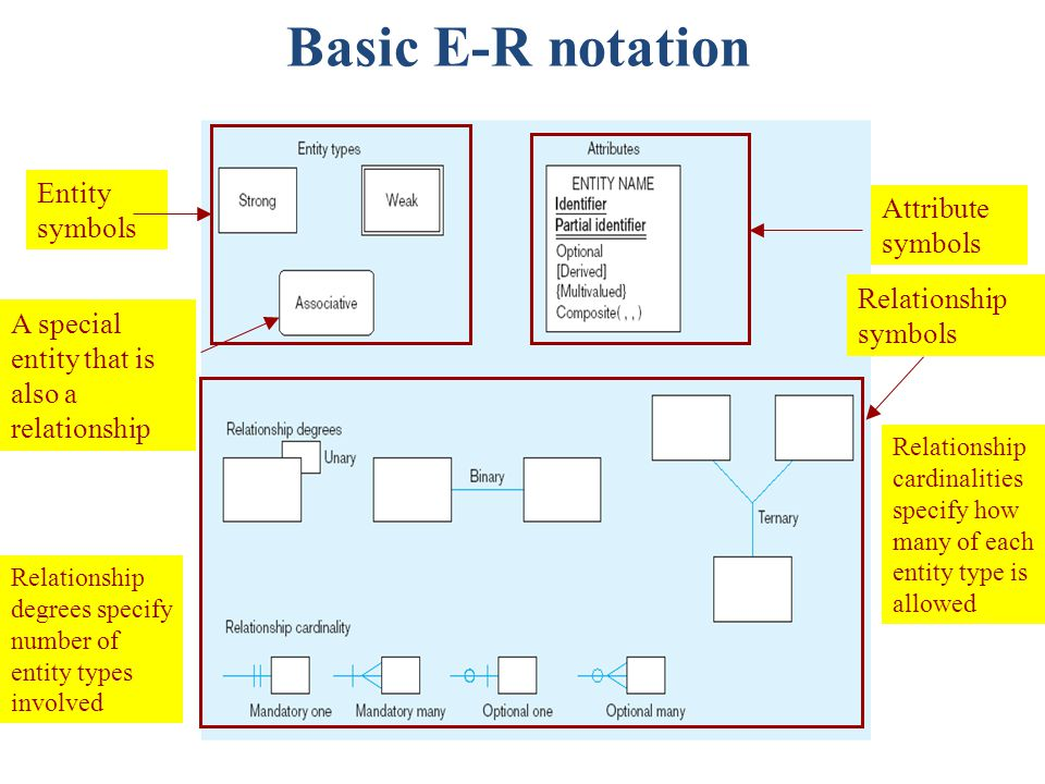 Relationship degrees specify number of entity types involved Entity symbols A special entity that is also a relationship Relationship symbols Relationship cardinalities specify how many of each entity type is allowed Attribute symbols Basic E-R notation