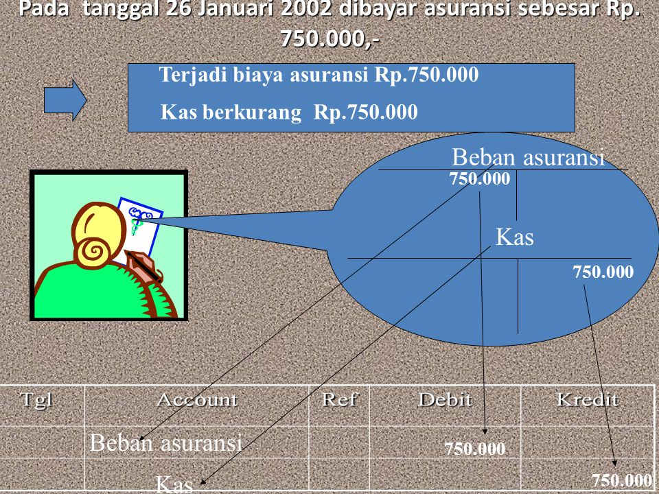 Pada tanggal 26 Januari 2002 dibayar asuransi sebesar Rp. 750.000,- Beban asuransi Kas Terjadi biaya asuransi Rp.750.000 Kas berkurang Rp.750.000 750.