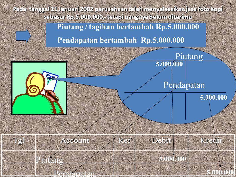 Pada tanggal 21 Januari 2002 perusahaan telah menyelesaikan jasa foto kopi sebesar Rp.5.000.000,- tetapi uangnya belum diterima Piutang Pendapatan Piu