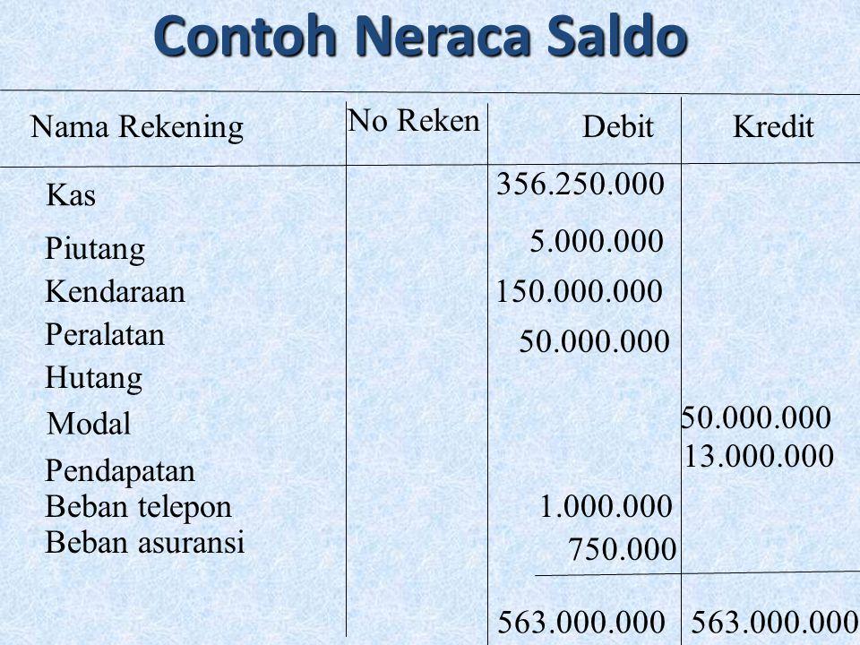 Contoh Neraca Saldo Nama Rekening No Reken DebitKredit Kas 356.250.000 Piutang 5.000.000 Kendaraan150.000.000 Peralatan 50.000.000 Hutang 50.000.000 M