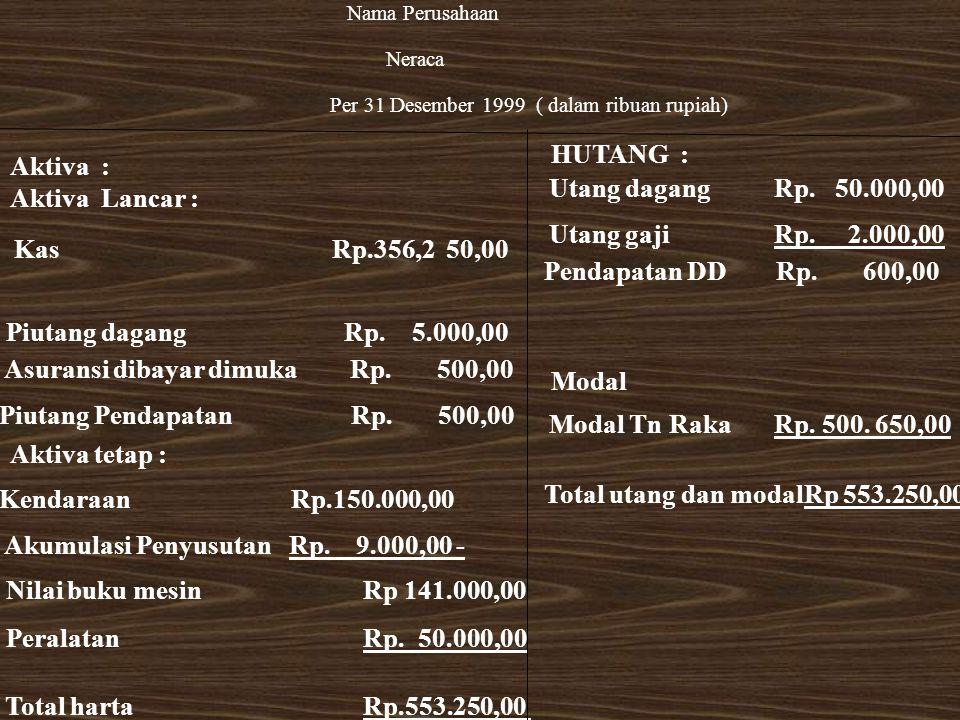 Kas Rp.356,2 50,00 Nama Perusahaan Neraca Per 31 Desember 1999 ( dalam ribuan rupiah) Piutang dagang Rp. 5.000,00 Asuransi dibayar dimuka Rp. 500,00 K