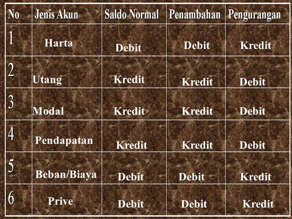 Harta Debit Kredit UtangKredit Debit Modal Pendapatan Beban/Biaya Prive Debit Kredit Debit Kredit Debit Kredit Debit