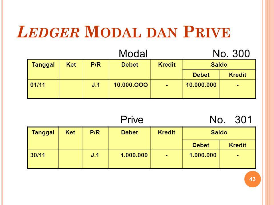 L EDGER M ODAL DAN P RIVE 43 TanggalKetP/RDebetKreditSaldo DebetKredit 01/11J.110.000.OOO-10.000.000- TanggalKetP/RDebetKreditSaldo DebetKredit 30/11J