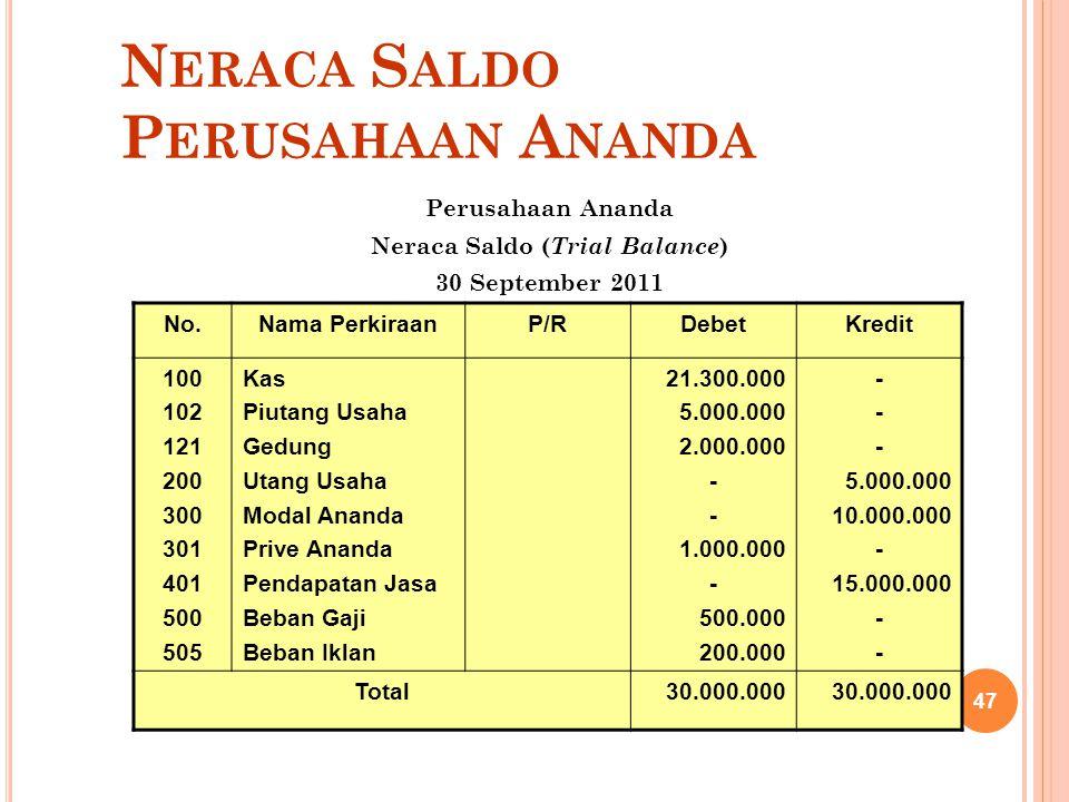N ERACA S ALDO P ERUSAHAAN A NANDA Perusahaan Ananda Neraca Saldo ( Trial Balance ) 30 September 2011 No.Nama PerkiraanP/RDebetKredit 100 102 121 200