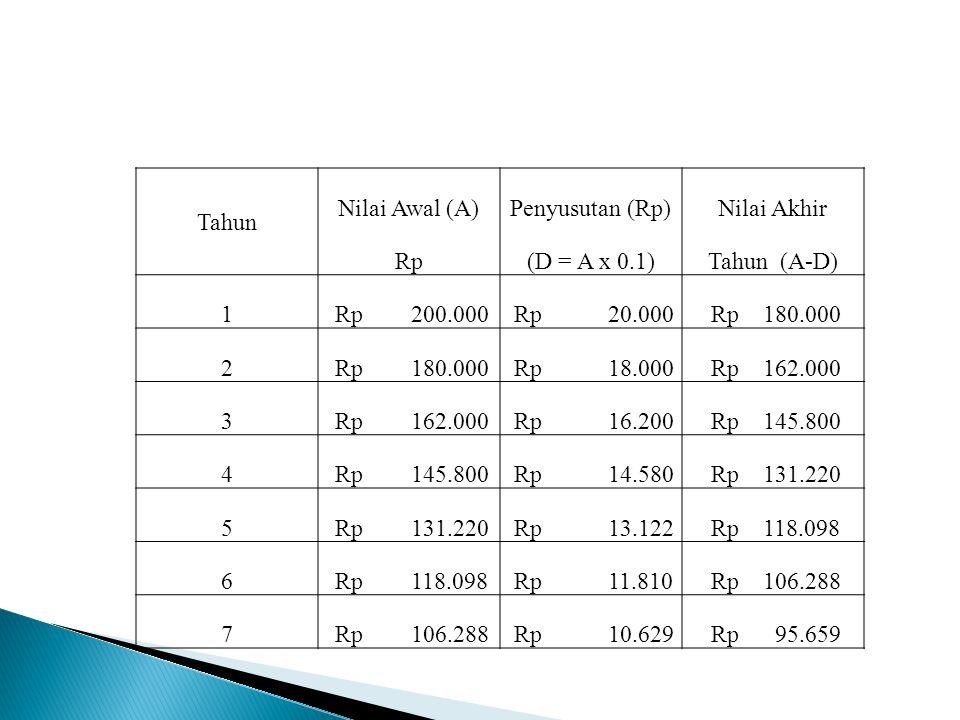 Tahun Nilai Awal (A)Penyusutan (Rp)Nilai Akhir Rp(D = A x 0.1)Tahun (A-D) 1 Rp 200.000 Rp 20.000 Rp 180.000 2 Rp 18.000 Rp 162.000 3 Rp 16.200 Rp 145.