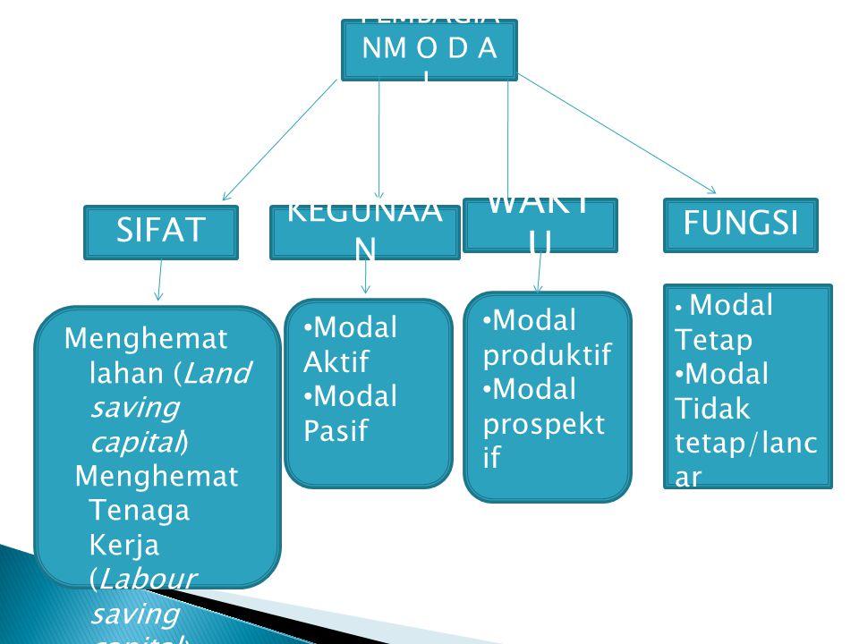 3.Aktivitas Finansial a.
