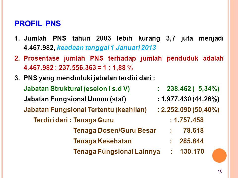 PROFIL PNS 1.Jumlah PNS tahun 2003 lebih kurang 3,7 juta menjadi 4.467.982, keadaan tanggal 1 Januari 2013 2.Prosentase jumlah PNS terhadap jumlah pen