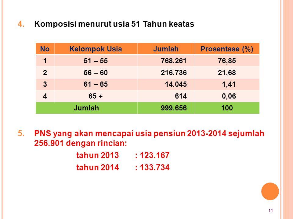 4.Komposisi menurut usia 51 Tahun keatas 5.PNS yang akan mencapai usia pensiun 2013-2014 sejumlah 256.901 dengan rincian: tahun 2013: 123.167 tahun 20