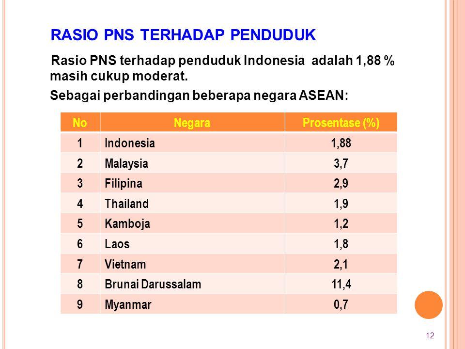 Rasio PNS terhadap penduduk Indonesia adalah 1,88 % masih cukup moderat. Sebagai perbandingan beberapa negara ASEAN: NoNegaraProsentase (%) 1Indonesia