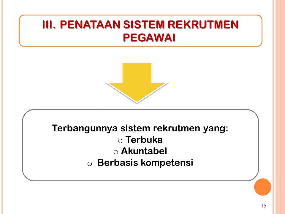 III.PENATAAN SISTEM REKRUTMEN PEGAWAI Evaluasi Jabatan Penyusunan Standar Kompetensi Jabatan Asesmen Individu berdsr.kan Kompetensi Penerapan Sis. Pen