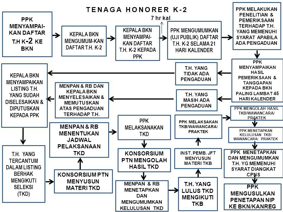 TENAGA HONORER K-2 PPK MENYAMPAI- KAN DAFTAR T.H K -2 KE BKN KEPALA BKN MENGUMUM-KAN DAFTAR T.H. K-2 PPK MENGUMUMKAN (UJI PUBLIK) DAFTAR T.H. K-2 SELA