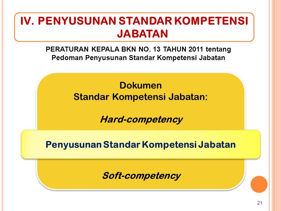 Dokumen Standar Kompetensi Jabatan: Hard-competency Soft-competency Dokumen Standar Kompetensi Jabatan: Hard-competency Soft-competency IV.PENYUSUNAN