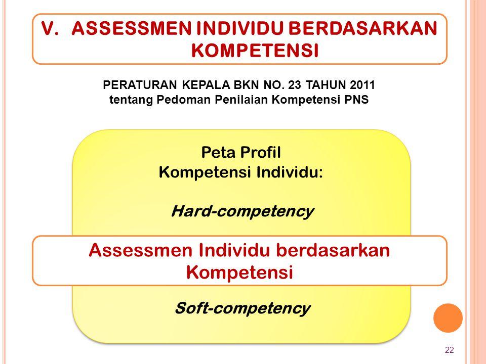 Peta Profil Kompetensi Individu: Hard-competency Soft-competency Peta Profil Kompetensi Individu: Hard-competency Soft-competency Assessmen Individu b