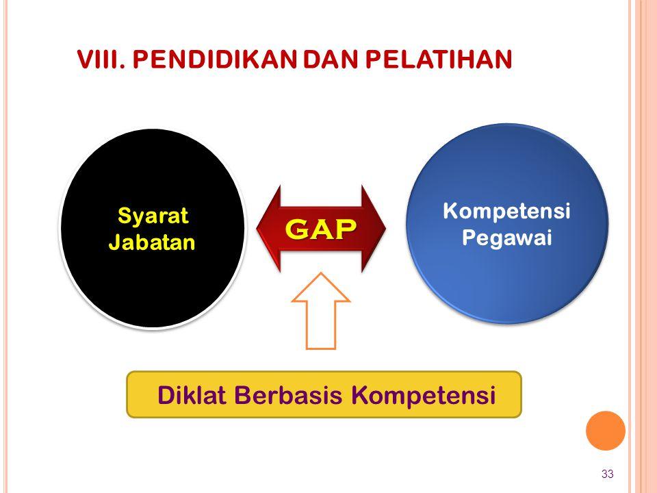 Diklat Berbasis Kompetensi Syarat Jabatan Kompetensi Pegawai GAPGAP VIII. PENDIDIKAN DAN PELATIHAN 33