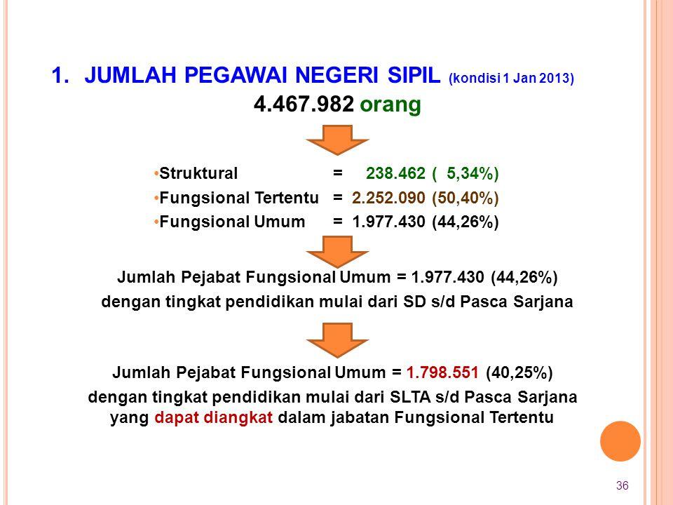 4.467.982 orang Jumlah Pejabat Fungsional Umum = 1.977.430 (44,26%) dengan tingkat pendidikan mulai dari SD s/d Pasca Sarjana •Struktural •Fungsional