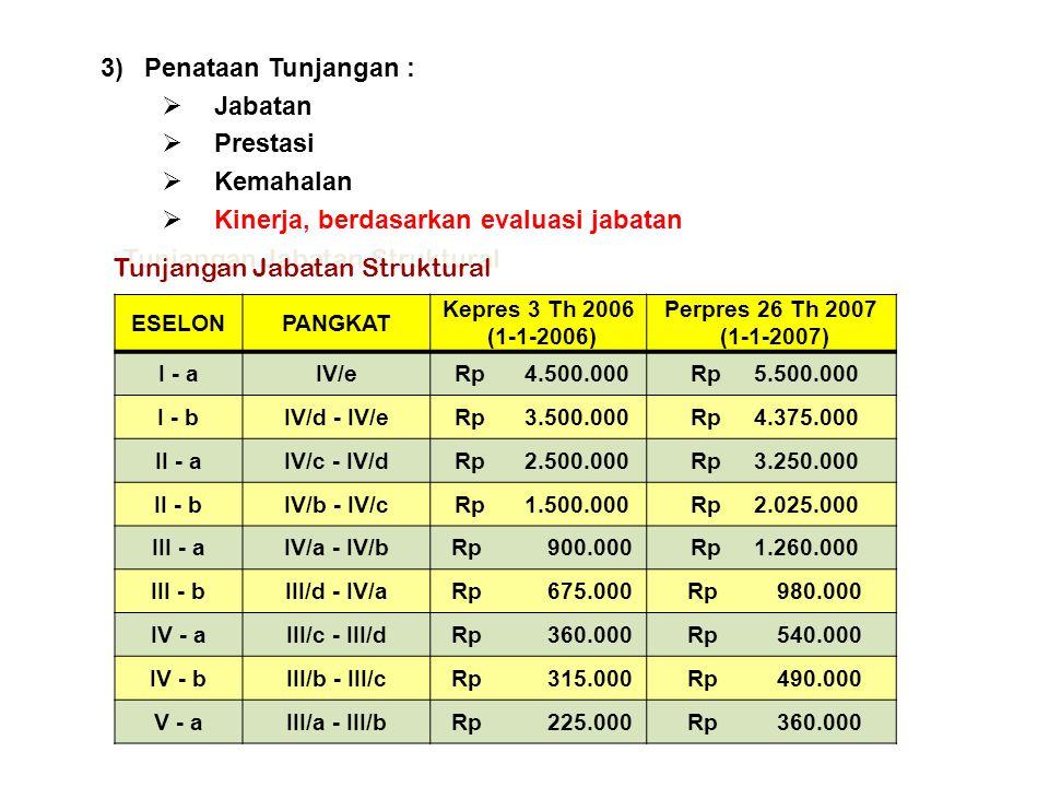 Tunjangan Jabatan Struktural ESELONPANGKAT Kepres 3 Th 2006 (1-1-2006) Perpres 26 Th 2007 (1-1-2007) I - aIV/e Rp 4.500.000 Rp 5.500.000 I - bIV/d - I