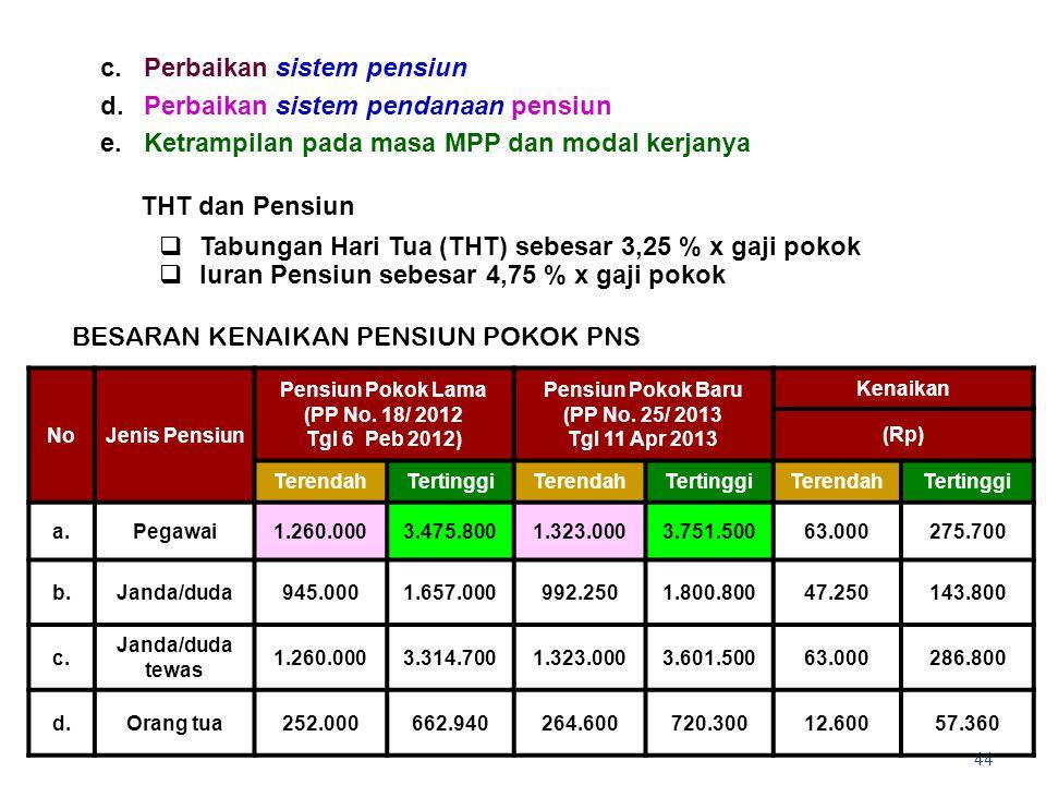 44 c.Perbaikan sistem pensiun d.Perbaikan sistem pendanaan pensiun e.Ketrampilan pada masa MPP dan modal kerjanya THT dan Pensiun  Tabungan Hari Tua