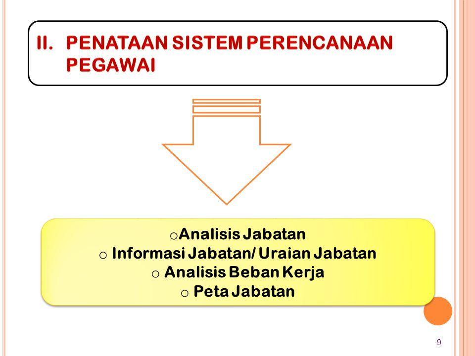 PROFIL PNS 1.Jumlah PNS tahun 2003 lebih kurang 3,7 juta menjadi 4.467.982, keadaan tanggal 1 Januari 2013 2.Prosentase jumlah PNS terhadap jumlah penduduk adalah 4.467.982 : 237.556.363 = 1 : 1,88 % 3.PNS yang menduduki jabatan terdiri dari : Jabatan Struktural (eselon I s.d V): 238.462 ( 5,34%) Jabatan Fungsional Umum (staf): 1.977.430 (44,26%) Jabatan Fungsional Tertentu (keahlian): 2.252.090 (50,40%) Terdiri dari : Tenaga Guru : 1.757.458 Tenaga Dosen/Guru Besar : 78.618 Tenaga Kesehatan : 285.844 Tenaga Fungsional Lainnya : 130.170 10
