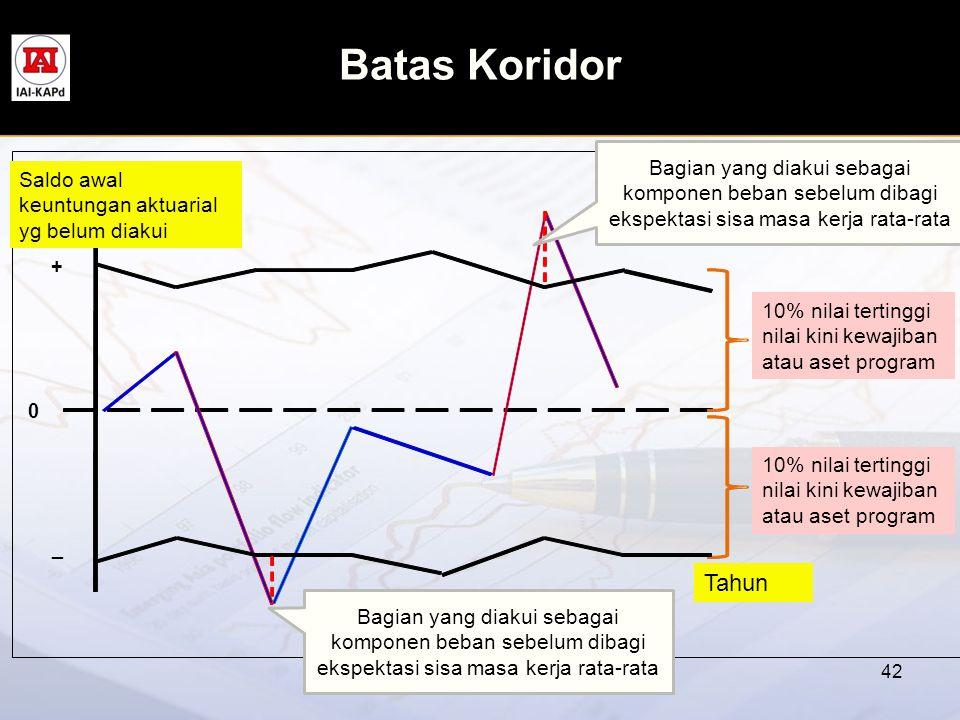 Batas Koridor 42 0 + _ Bagian yang diakui sebagai komponen beban sebelum dibagi ekspektasi sisa masa kerja rata-rata 10% nilai tertinggi nilai kini ke