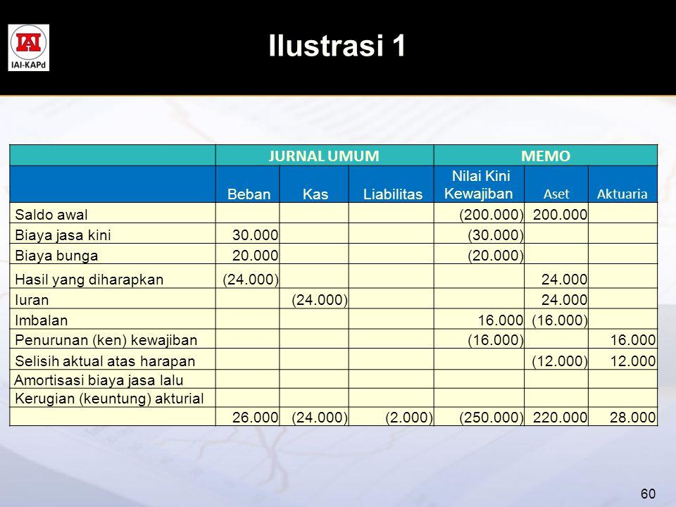 Ilustrasi 1 JURNAL UMUMMEMO Beban Kas Liabilitas Nilai Kini Kewajiban AsetAktuaria Saldo awal (200.000)200.000 Biaya jasa kini30.000 (30.000) Biaya bu