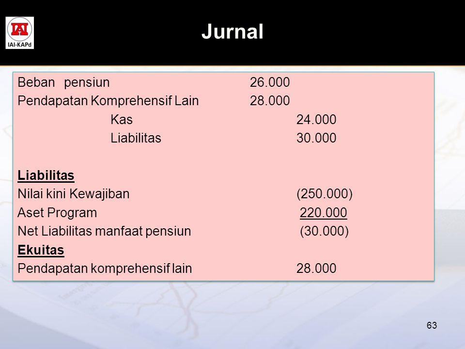 Jurnal 63 Bebanpensiun26.000 Pendapatan Komprehensif Lain28.000 Kas24.000 Liabilitas30.000 Liabilitas Nilai kini Kewajiban (250.000) Aset Program 220.