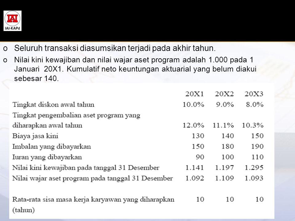 oSeluruh transaksi diasumsikan terjadi pada akhir tahun. oNilai kini kewajiban dan nilai wajar aset program adalah 1.000 pada 1 Januari 20X1. Kumulati