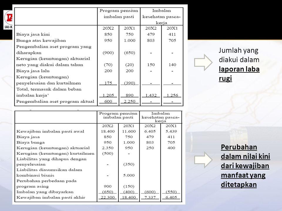 Jumlah yang diakui dalam laporan laba rugi Perubahan dalam nilai kini dari kewajiban manfaat yang ditetapkan