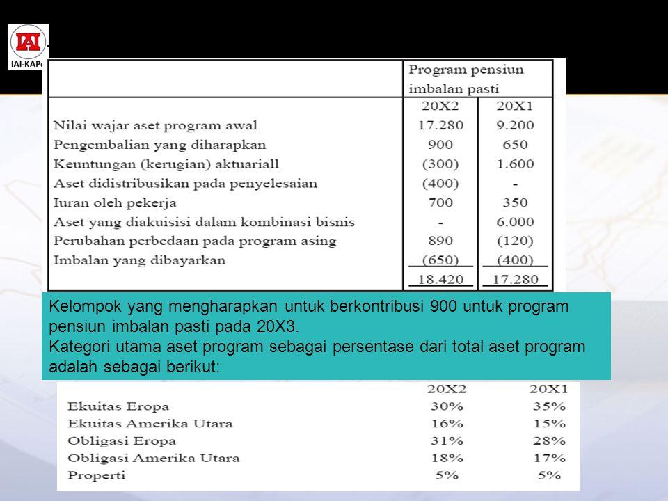 Perubahan dalam nilai wajar aset program adalah sebagai berikut: Kelompok yang mengharapkan untuk berkontribusi 900 untuk program pensiun imbalan past