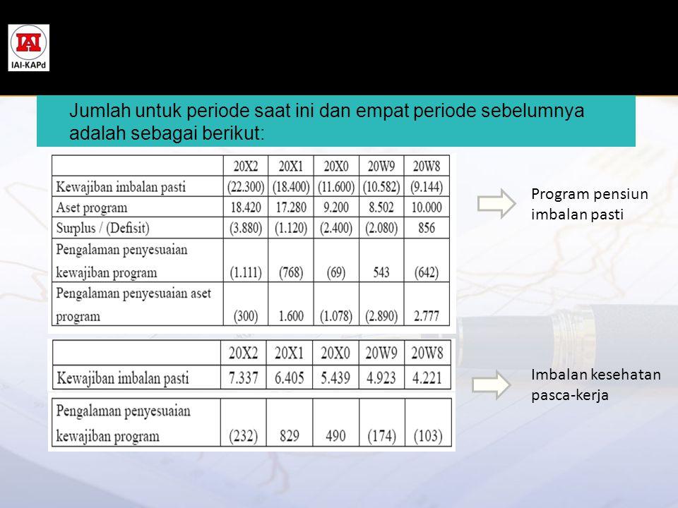 Jumlah untuk periode saat ini dan empat periode sebelumnya adalah sebagai berikut: Imbalan kesehatan pasca-kerja Program pensiun imbalan pasti