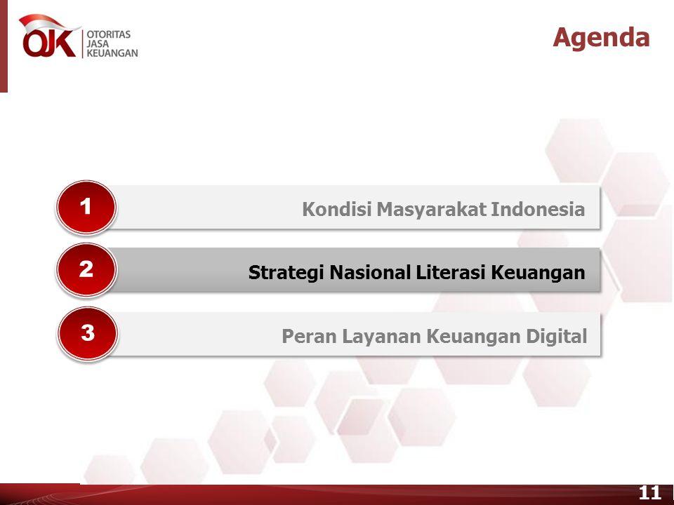 10 Tingkat Well Literate Sektor Perbankan Kondisi Masyarakat Indonesia Hasil Survei Nasional Literasi Keuangan