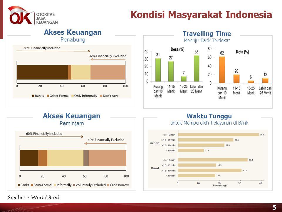 5 Travelling Time Menuju Bank Terdekat Kondisi Masyarakat Indonesia Akses Keuangan Penabung Akses Keuangan Peminjam Waktu Tunggu untuk Memperoleh Pelayanan di Bank Sumber : World Bank