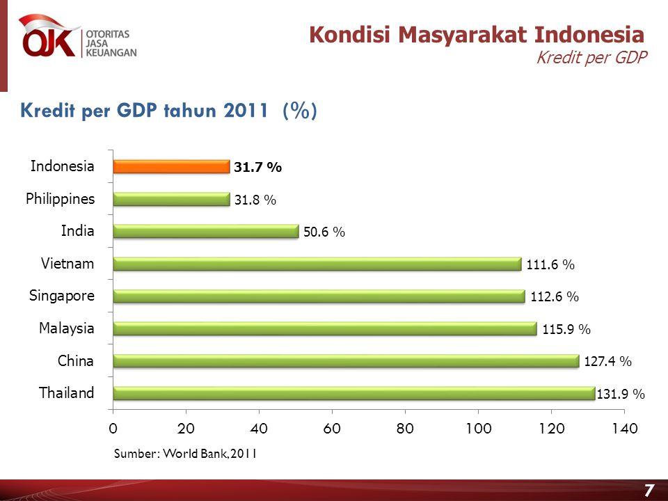 6 Kondisi Masyarakat Indonesia Persentase Penduduk Miskin September 2012 Sumber : BPS Terdapat ketimpangan jumlah penduduk miskin antar provinsi di In