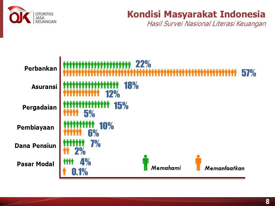 8 22% 57% 18% 12% 10% 6%6% 7%7% 2%2% 15% 5%5% Perbankan Asuransi Pembiayaan Dana Pensiun Pasar Modal Pergadaian Memahami Memanfaatkan 4%4% 0.1% Kondisi Masyarakat Indonesia Hasil Survei Nasional Literasi Keuangan