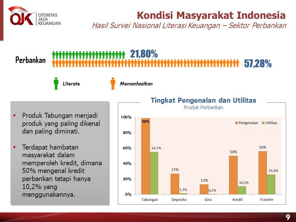 9 21,80% 57,28% Perbankan LiterateMemanfaatkan Tingkat Pengenalan dan Utilitas Produk Perbankan  Produk Tabungan menjadi produk yang paling dikenal dan paling diminati.