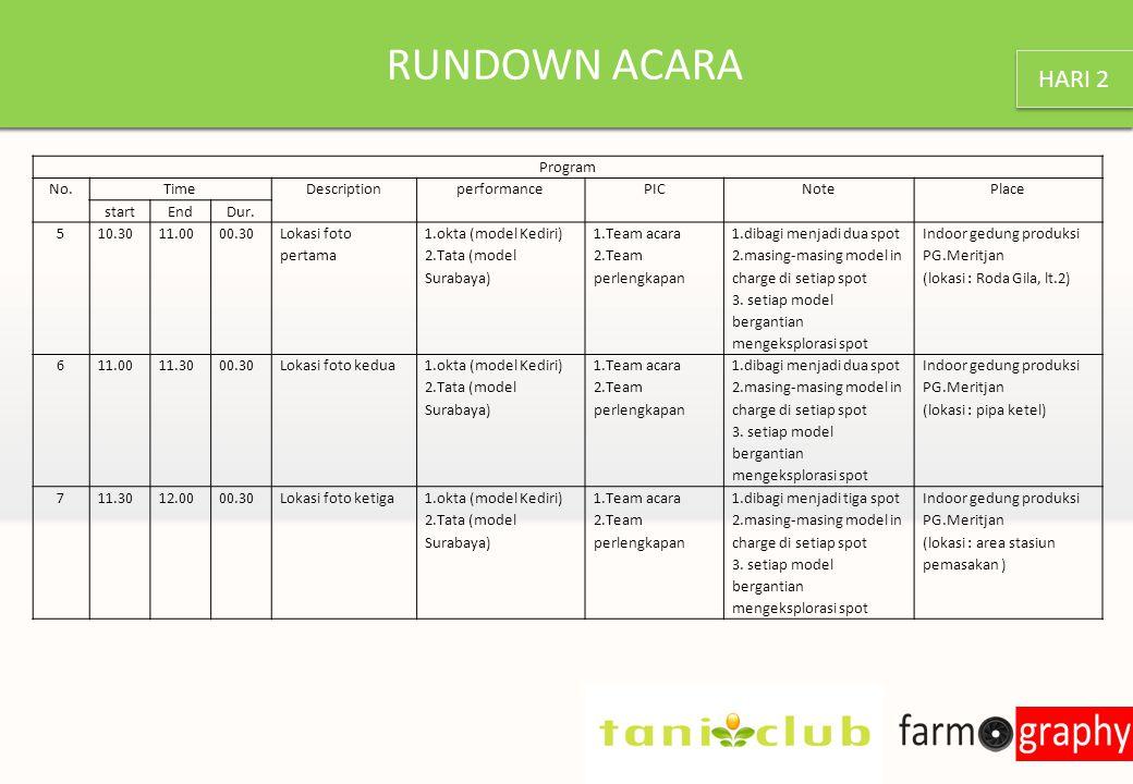 RUNDOWN ACARA Program No.TimeDescriptionperformancePICNotePlace startEndDur.