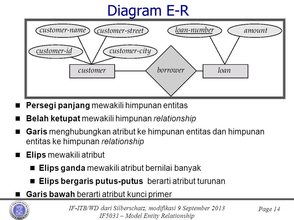 IF-ITB/WD dari Silberschatz, modifikasi 9 September 2013 IF5031 – Model Entity Relationship Page 14 Diagram E-R  Persegi panjang mewakili himpunan en