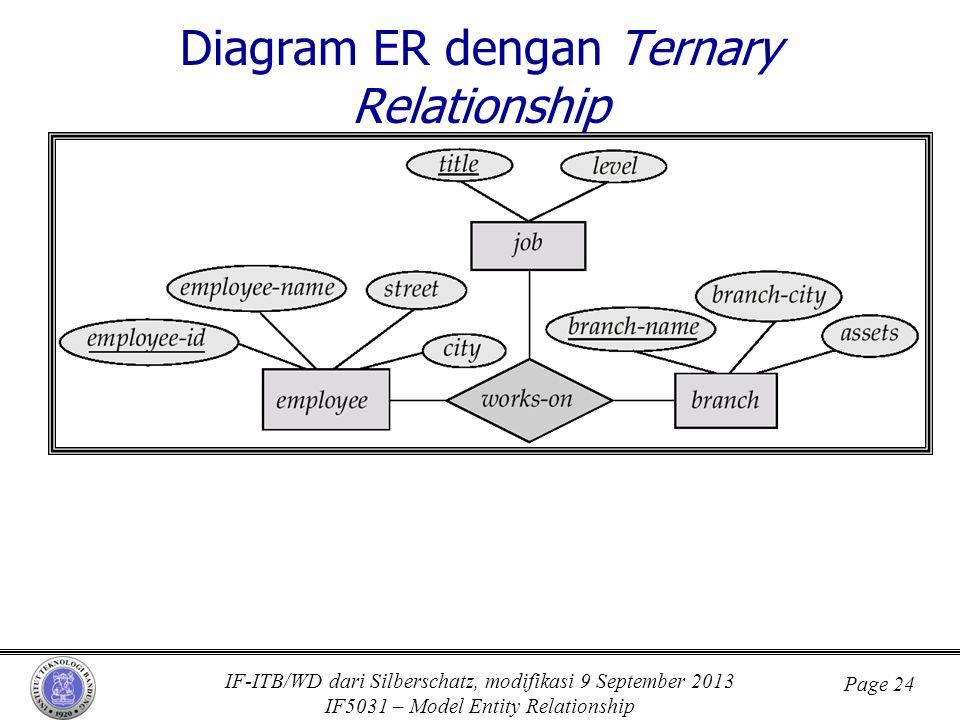 IF-ITB/WD dari Silberschatz, modifikasi 9 September 2013 IF5031 – Model Entity Relationship Page 24 Diagram ER dengan Ternary Relationship