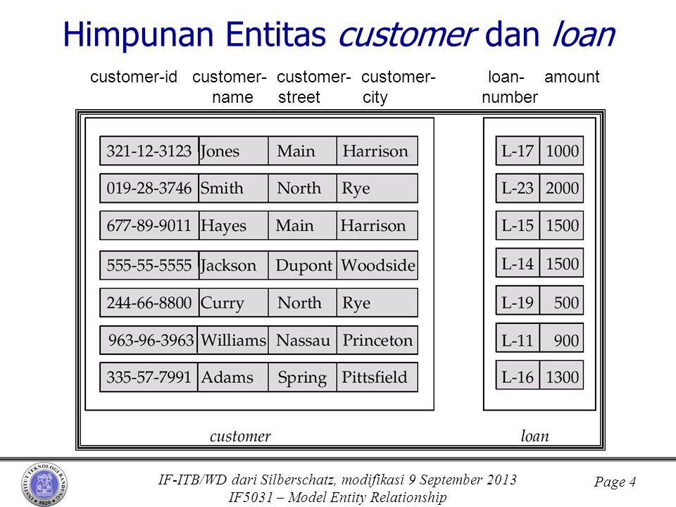 IF-ITB/WD dari Silberschatz, modifikasi 9 September 2013 IF5031 – Model Entity Relationship Page 4 Himpunan Entitas customer dan loan customer-id cust