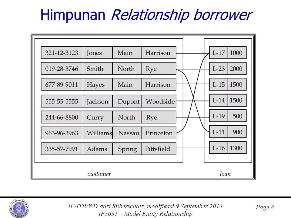 IF-ITB/WD dari Silberschatz, modifikasi 9 September 2013 IF5031 – Model Entity Relationship Page 8 Himpunan Relationship borrower