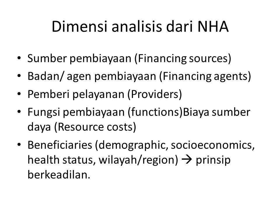 Dimensi analisis dari NHA • Sumber pembiayaan (Financing sources) • Badan/ agen pembiayaan (Financing agents) • Pemberi pelayanan (Providers) • Fungsi pembiayaan (functions)Biaya sumber daya (Resource costs) • Beneficiaries (demographic, socioeconomics, health status, wilayah/region)  prinsip berkeadilan.