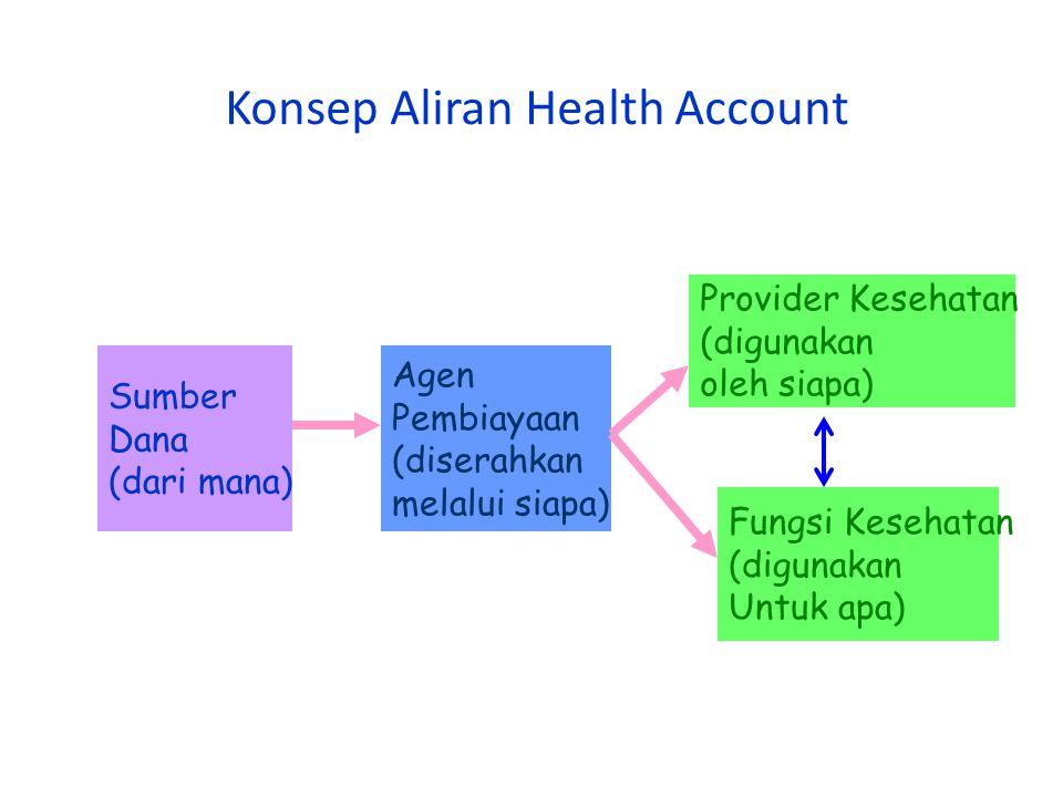 Konsep Aliran Health Account Sumber Dana (dari mana) Agen Pembiayaan (diserahkan melalui siapa) Provider Kesehatan (digunakan oleh siapa) Fungsi Kesehatan (digunakan Untuk apa)