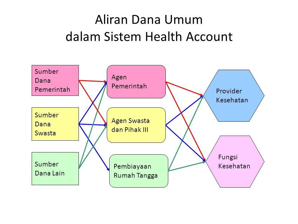 Aliran Dana Umum dalam Sistem Health Account Sumber Dana Pemerintah Sumber Dana Swasta Sumber Dana Lain Agen Pemerintah Agen Swasta dan Pihak III Pembiayaan Rumah Tangga Provider Kesehatan Fungsi Kesehatan