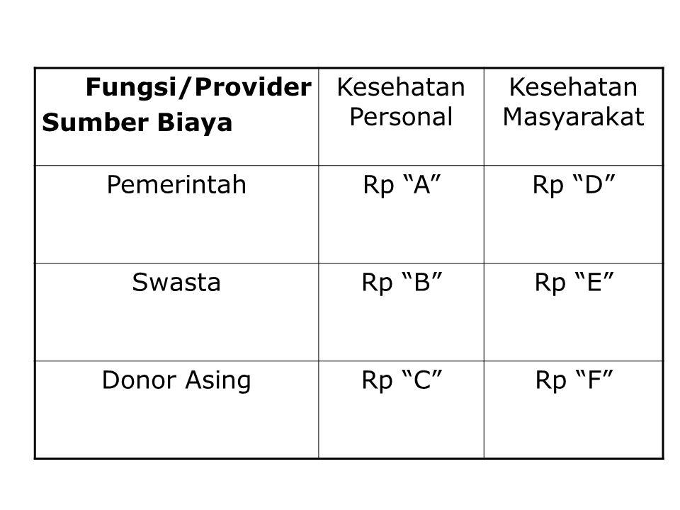 Fungsi/Provider Sumber Biaya Kesehatan Personal Kesehatan Masyarakat PemerintahRp A Rp D SwastaRp B Rp E Donor AsingRp C Rp F
