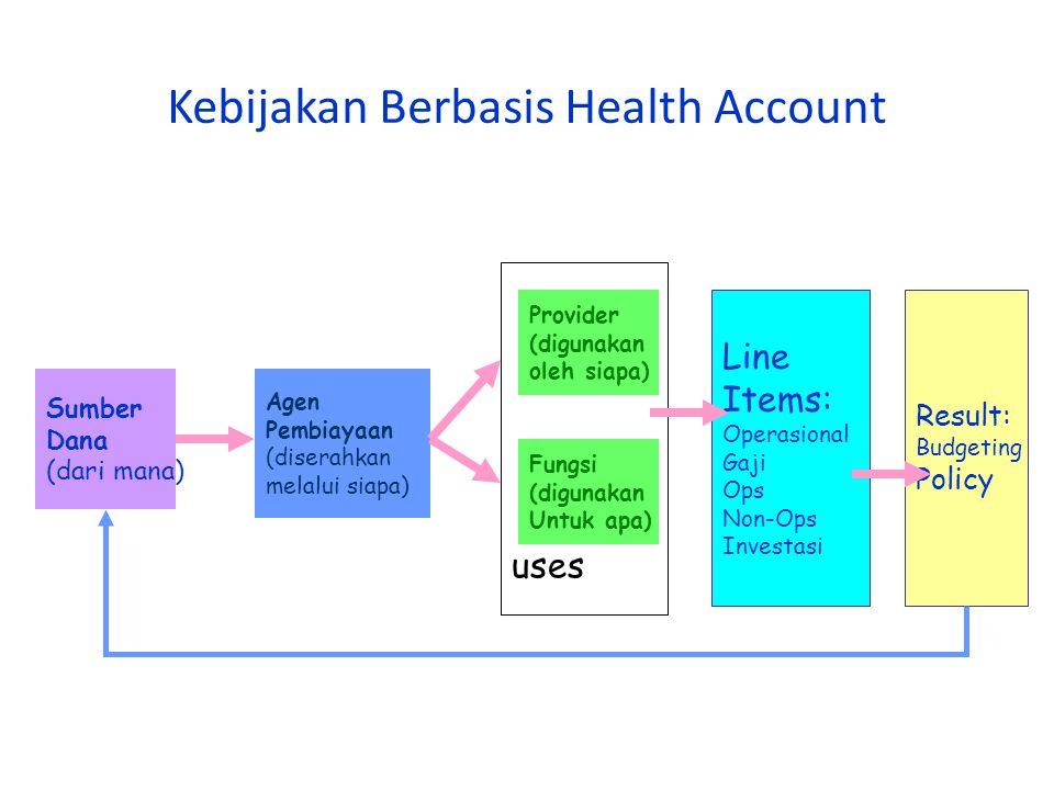 Kebijakan Berbasis Health Account Sumber Dana (dari mana) Agen Pembiayaan (diserahkan melalui siapa) Provider (digunakan oleh siapa) Fungsi (digunakan Untuk apa) Result: Budgeting Policy uses Line Items: Operasional Gaji Ops Non-Ops Investasi