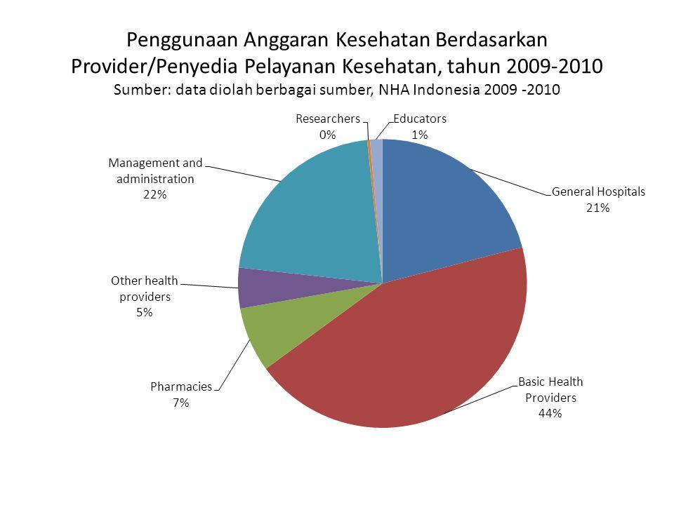 Penggunaan Anggaran Kesehatan Berdasarkan Provider/Penyedia Pelayanan Kesehatan, tahun 2009-2010 Sumber: data diolah berbagai sumber, NHA Indonesia 2009 -2010